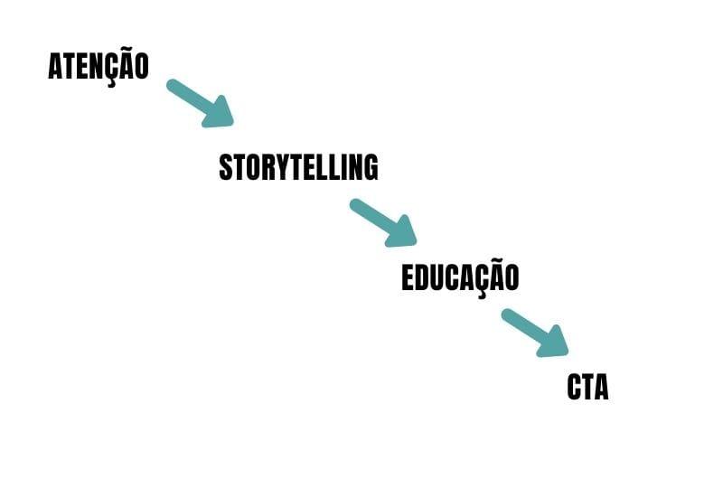 estrutura email com copywriting