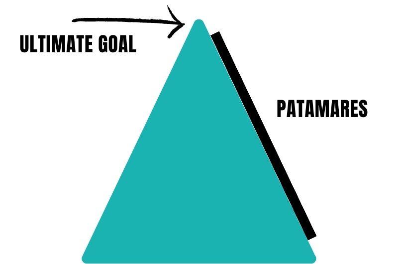 storytelling para definir objetivos por patamares
